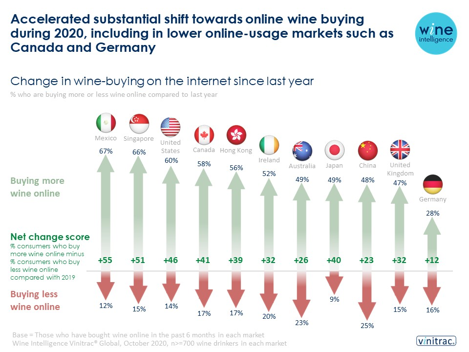 E commerce online changing behaviour infographic 17.02.2021 - Accelerated substantial shift towards online wine buying during 2020, including in lower online-usage markets such as Canada and Germany