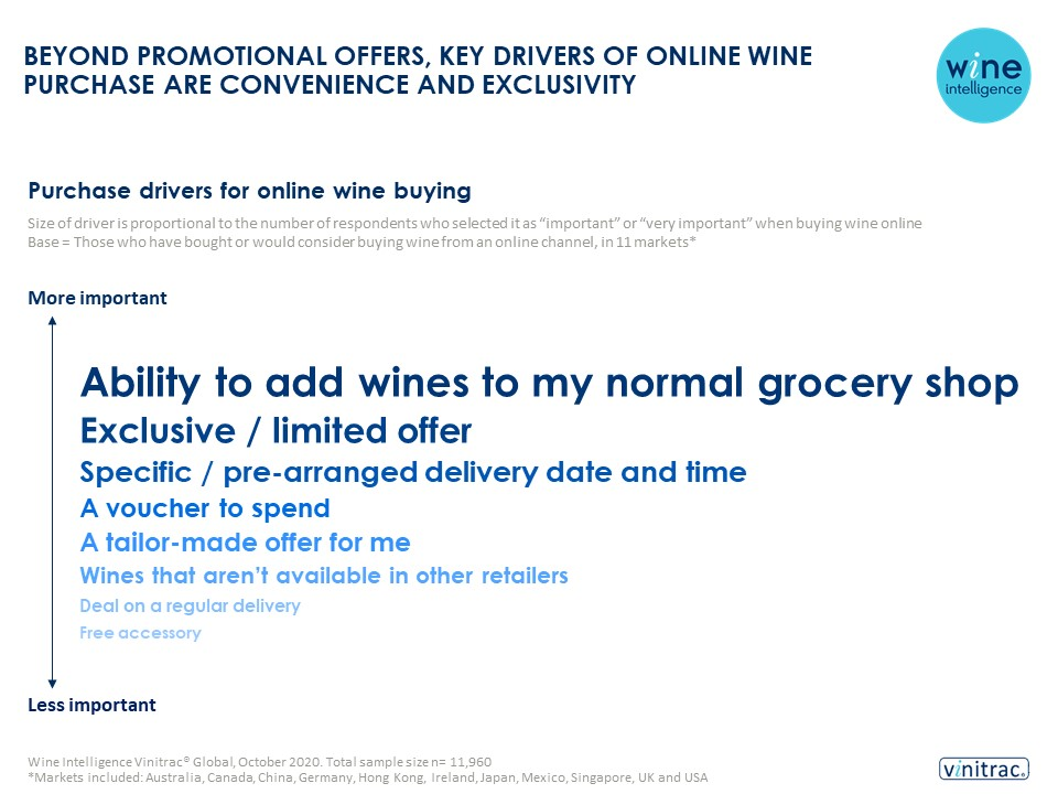 Ecommerce infographic final 24.02.2021 - Beyond promotional offers, key drivers of online wine purchase are convenience and exclusivity