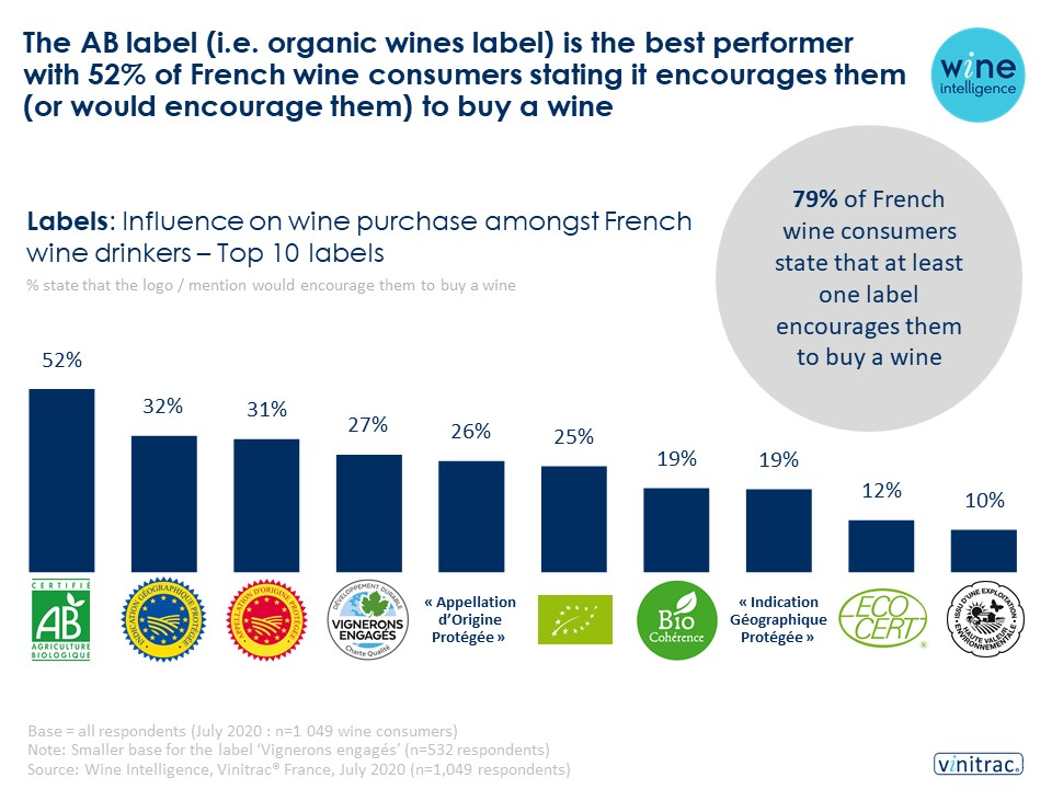 France perception labels sample in English v0.3 LO - The AB label (ie organic wines label) is the best performer with 52% of French wine consumers stating it encourages them (or would encourage them) to buy a wine