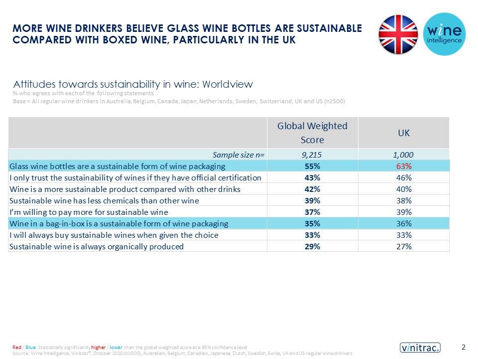 SOLA infographic 11.02.2021 2 - More wine drinkers believe glass wine bottles are sustainable compared with boxed wine, particularly in the UK
