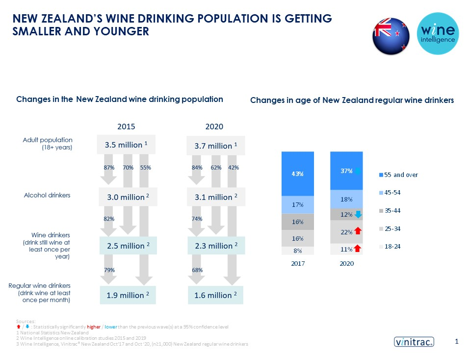 Final NZ infograhpics 03.03.2021 0.3 - NEW ZEALAND'S WINE DRINKING POPULATION IS GETTING SMALLER AND YOUNGER