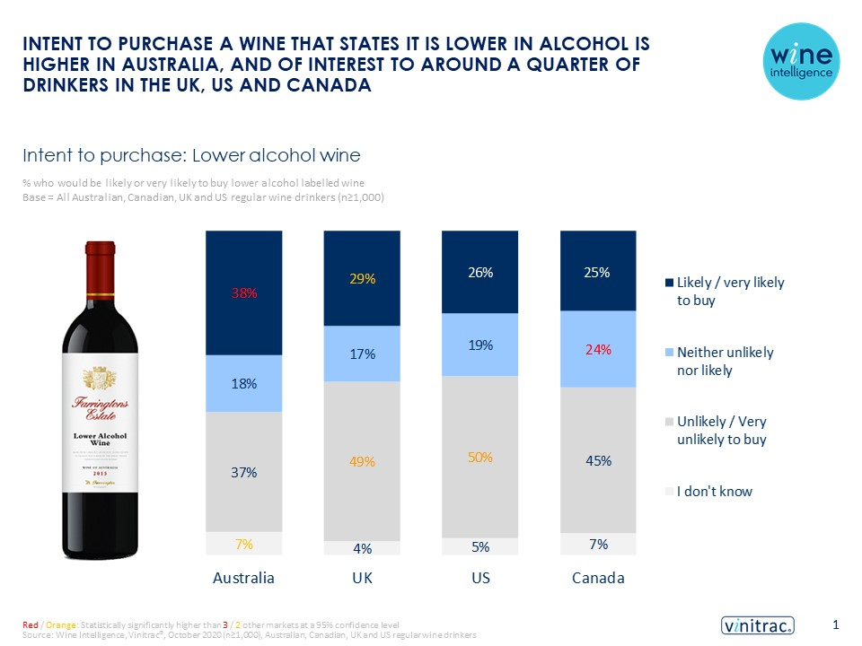 Lo No Alcohol Opportunities Infographic 03.03.2021 - Intent to purchase a wine that states it is lower in alcohol is higher in Australia, and of interest to around a quarter of drinkers in the UK, US and Canada