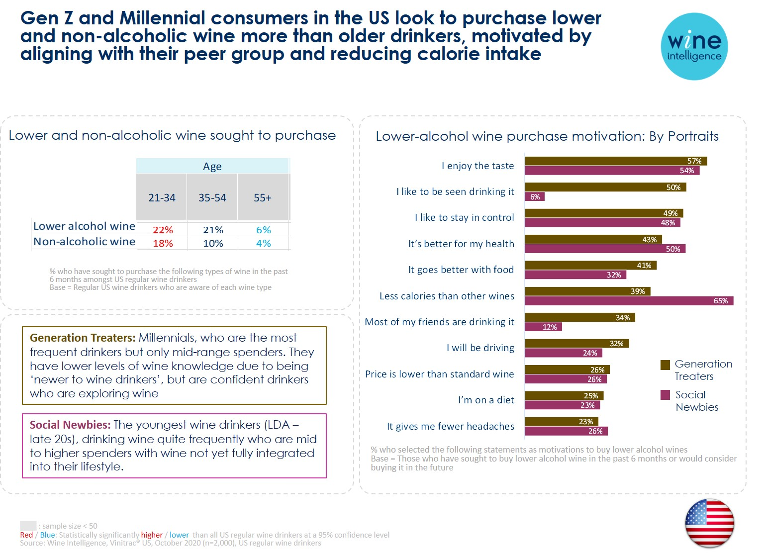 Low no alc infographic 1 - Gen Z and Millennial consumers in the US look to purchase lower and non-alcoholic wine more than older drinkers, motivated by aligning with their peer group and reducing calorie intake
