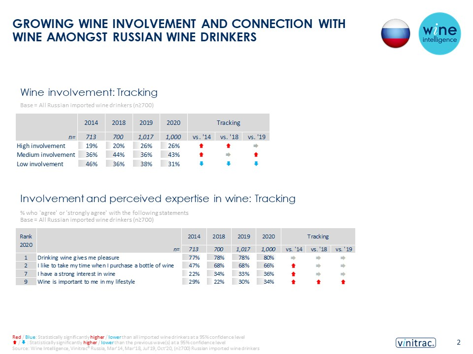 Russia infographic 31.03.2021 - GROWING WINE INVOLVEMENT AND CONNECTION WITH WINE AMONGST RUSSIAN WINE DRINKERS