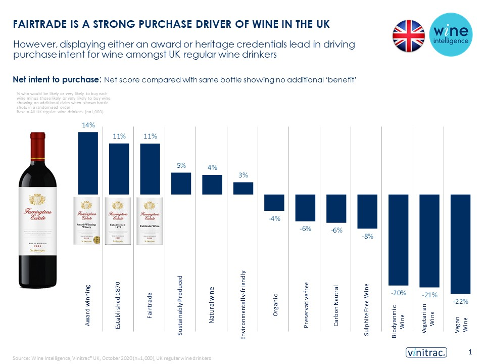UK SOLA infographic final 24.03.2021 - FAIRTRADE IS A STRONG PURCHASE DRIVER OF WINE IN THE UK