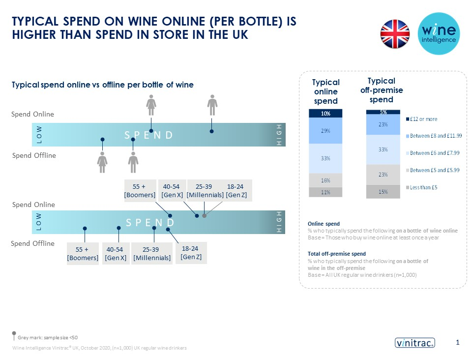 UK ecommerce infographic 31.03.2021 - TYPICAL SPEND ON WINE ONLINE (PER BOTTLE) IS HIGHER THAN SPEND IN STORE IN THE UK