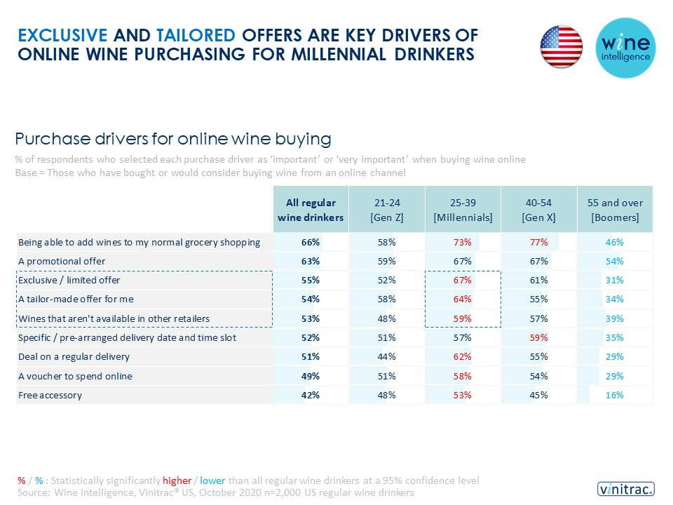 US Ecommerce infographic final 24.03.2021 - EXCLUSIVE AND TAILORED OFFERS ARE KEY DRIVERS OF ONLINE WINE PURCHASING FOR MILLENNIAL DRINKERS