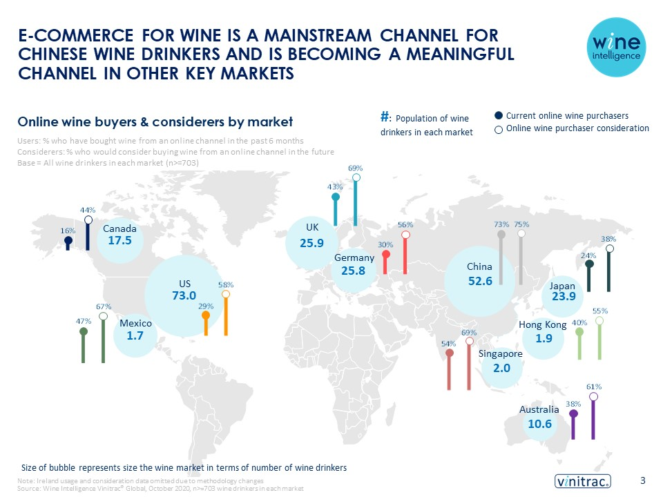 Ecommerce global infographic for bank - E-commerce for wine is a mainstream channel for Chinese wine drinkers and is becoming a meaningful channel in other key markets