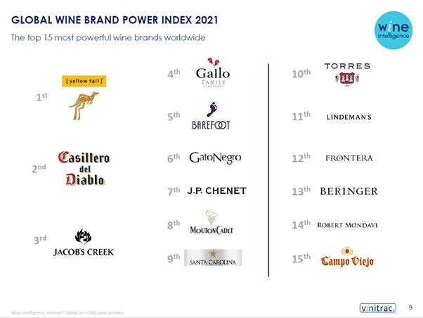 Global Wine Brand Power 2021 Top 15 - Press release: Yellow Tail and Casillero del Diablo remain the world's most powerful wine brands amid a picture of eroding brand equity for wine brands worldwide