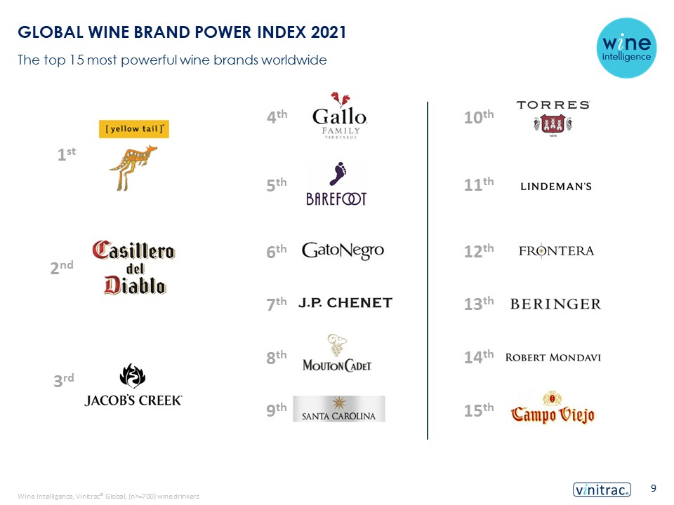Top 15 - The top 15 most powerful wine brands worldwide