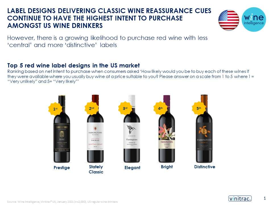US Label Design Infographic final 21.04.2021 - Label designs delivering classic wine reassurance cues continue to have the highest intent to purchase amongst US wine drinkers