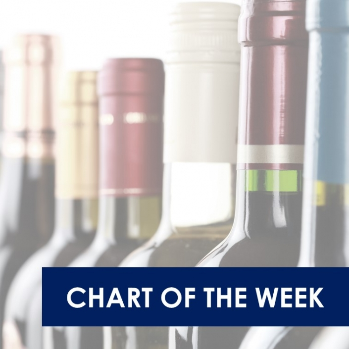 brand power chart of week 1 705x705 - E-commerce for wine is a mainstream channel for Chinese wine drinkers and is becoming a meaningful channel in other key markets