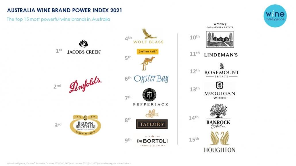 Australia Brand Power Infographic amended 1030x579 - Australia Wine Brand Power Index 2021