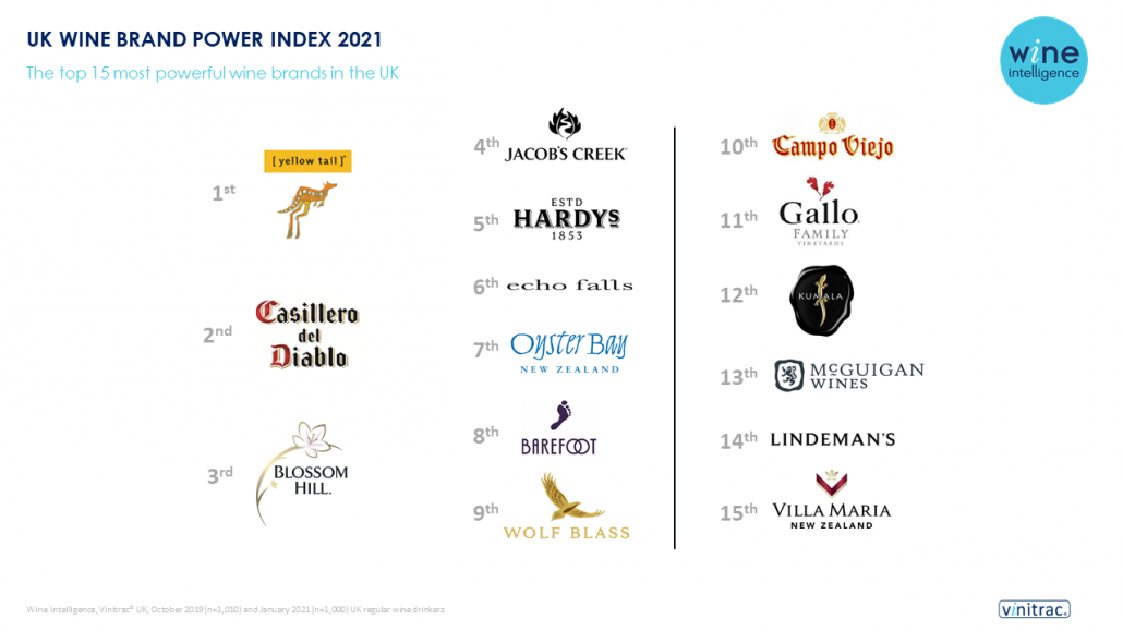 UK Brand Power Infographic Chart 1030x579 - The top 15 most powerful wine brands in the UK