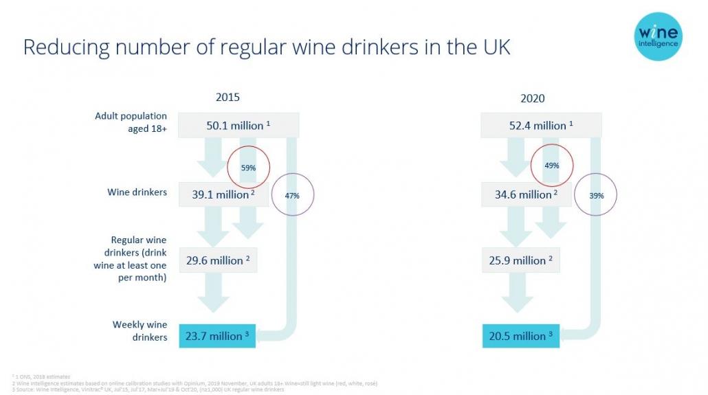 WI Chart number of regular wine drinkers in UK 1030x575 - Reducing number of regular wine drinkers in the UK