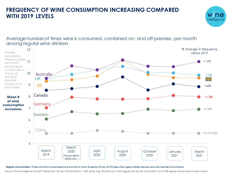 Wine Intelligence Chart of the Week Consumption Frequency tracking - Frequency of wine consumption increasing compared with 2019 levels