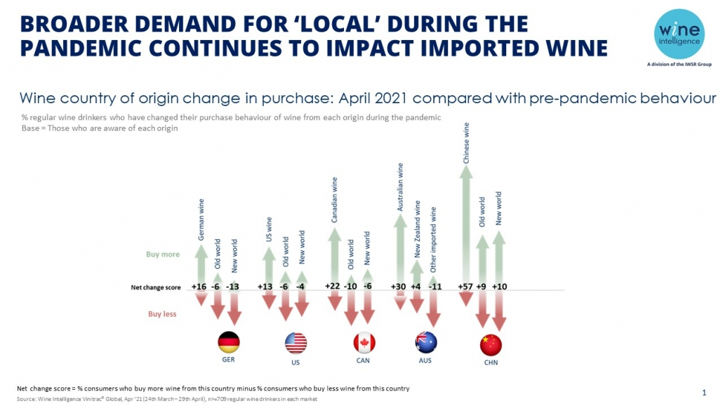 WI Chart demand for local impacts imported wine 1030x579 - Broader demand for 'local' during the pandemic continues to impact imported wine