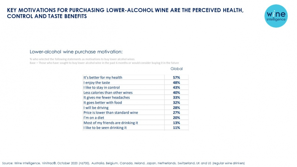 WI Chart low alcohol purchase motivations 1030x579 - Key motivations for purchasing lower-alcohol wine are the perceived health, control and taste benefits