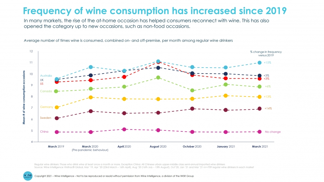 Frequency of wine consumption has increased since 2019 1030x579 - Wine consumption surged in select markets in 2020 – but how will consumer behaviour change going forward?