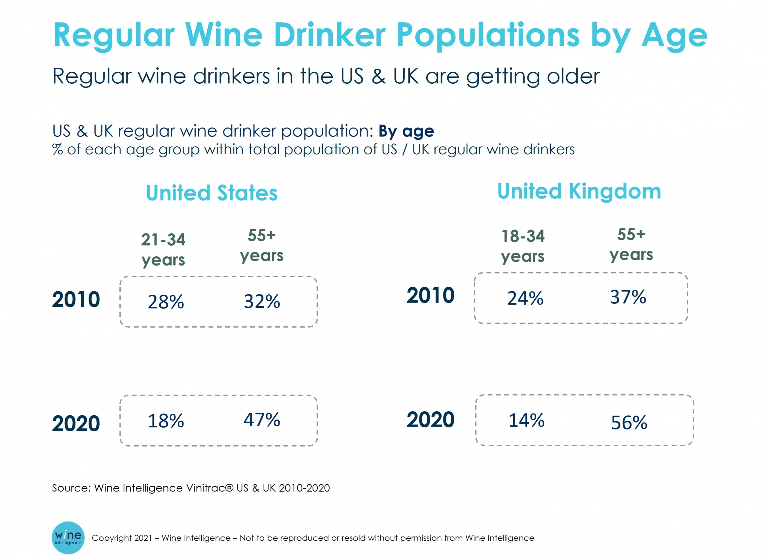 Regular wine drinking populations by age us and uk scaled - Is wine losing its hold on younger adults?