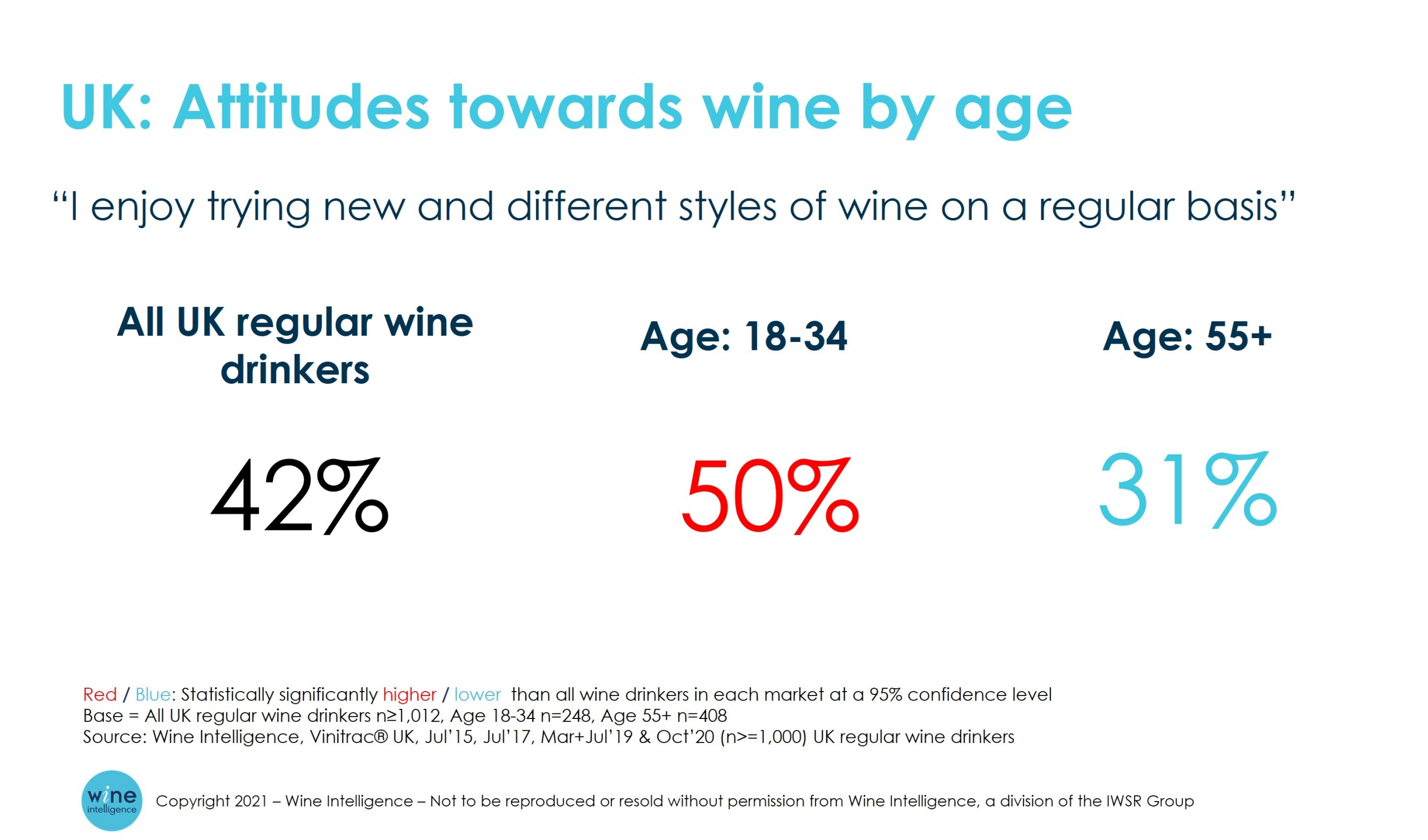 UK attitude to wine by age Trying new styles of wine 1 scaled - Wine consumption surged in select markets in 2020 – but how will consumer behaviour change going forward?
