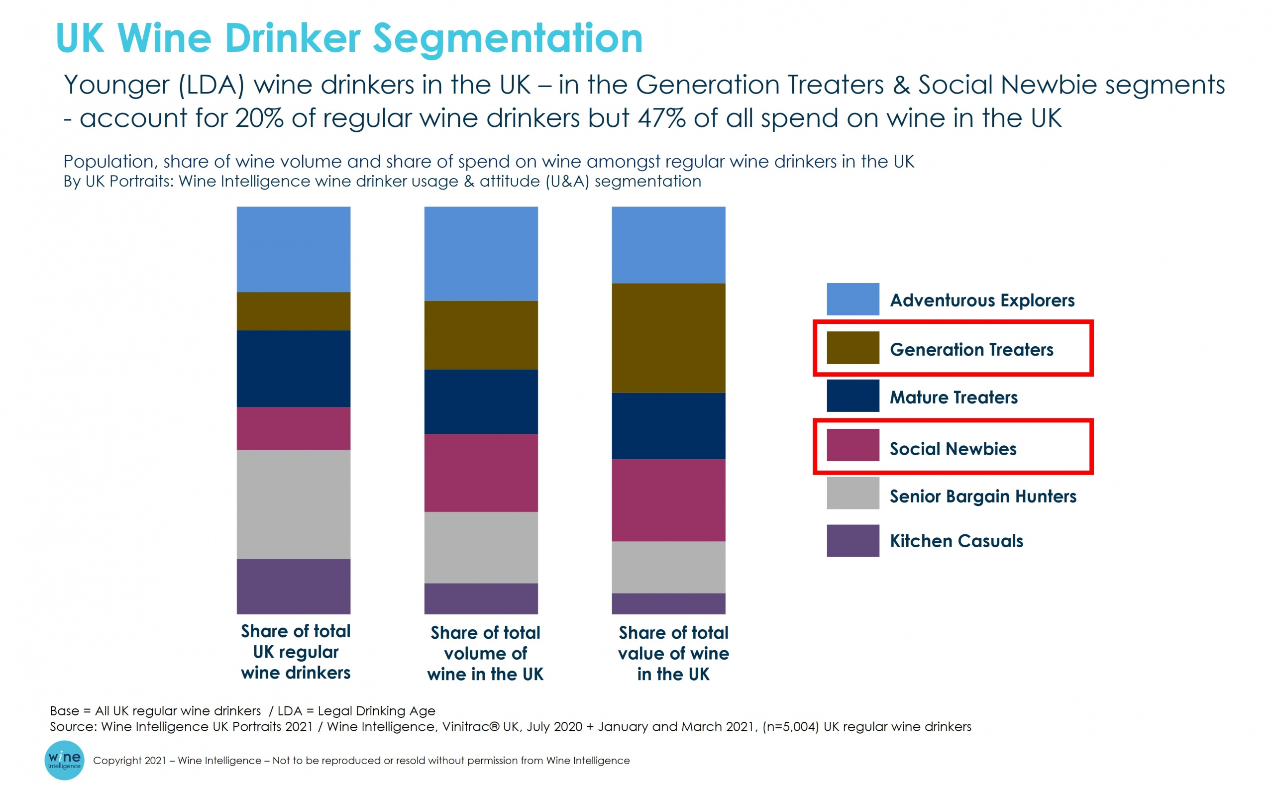 UK wine drinker segmentation scaled - Is wine losing its hold on younger adults?