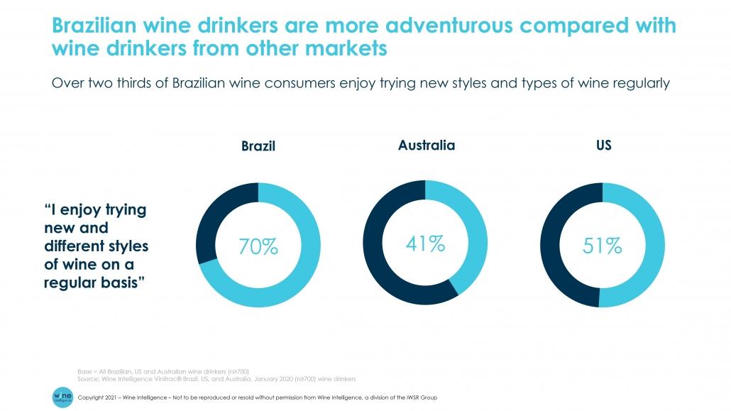WI Chart Brazilian wine drinkers more adventurous 1030x579 - Digitally savvy and adventurous wine consumers will drive Brazil's wine market