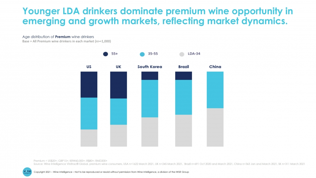 Younger 2 LDA Drinkers dominate premium wine opps in growth markets 1030x580 - Younger LDA drinkers dominate premium wine opportunity in emerging and growth markets, reflecting market dynamics