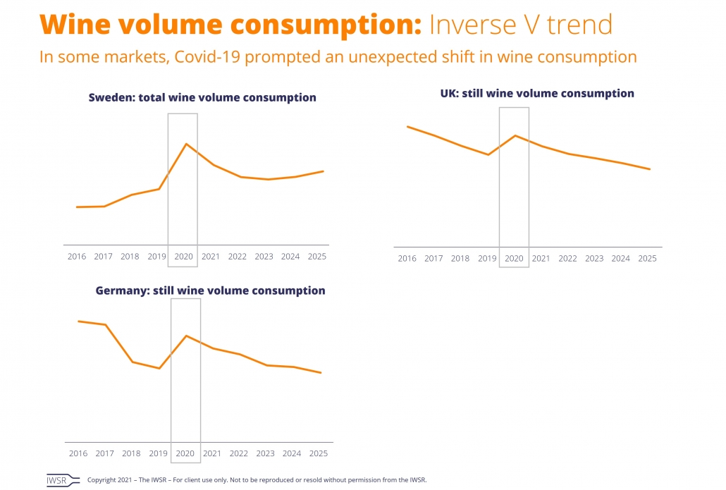 wine volume inverse V IWSR data 1030x695 - Wine consumption surged in select markets in 2020 – but how will consumer behaviour change going forward?
