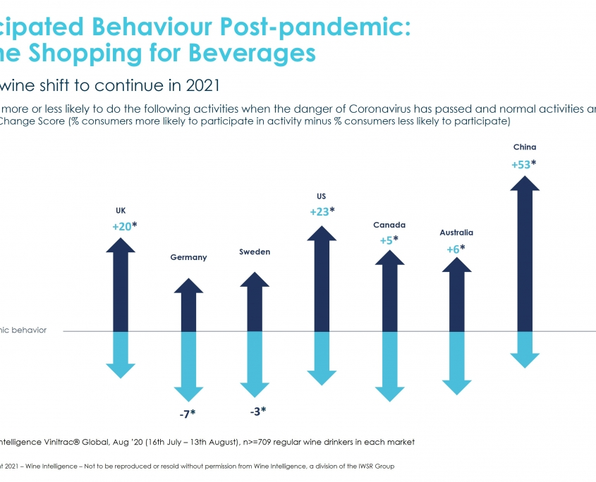 WI Chart anticipated behaviour post pandemic 845x684 - How will consumer needs prompt wine ecommerce models to evolve post Covid-19?