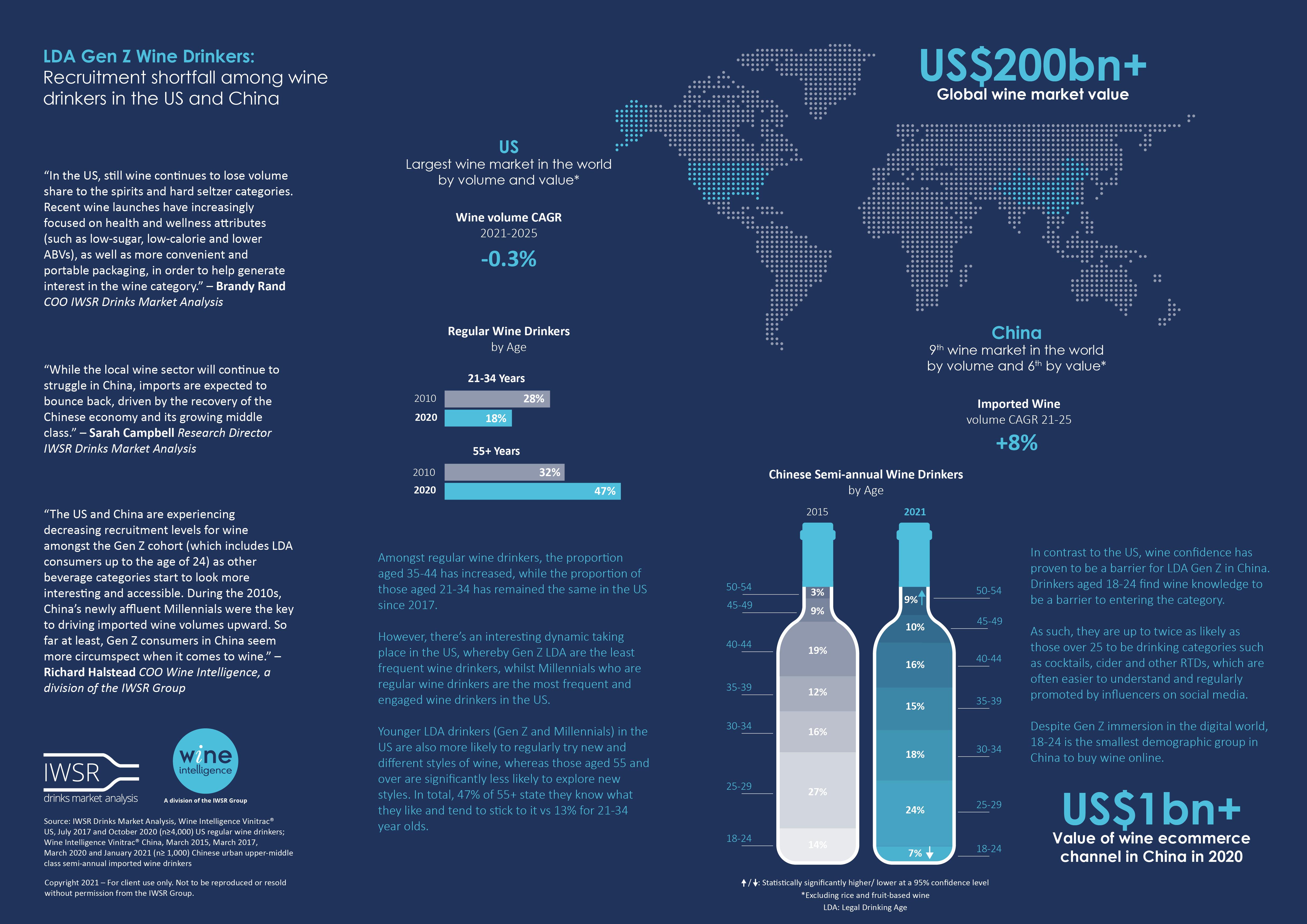 Wine Intelligence Infographic Recruitment shortfall in US and China wine markets - Recruitment shortfall among wine drinkers in the US and China [infographic]