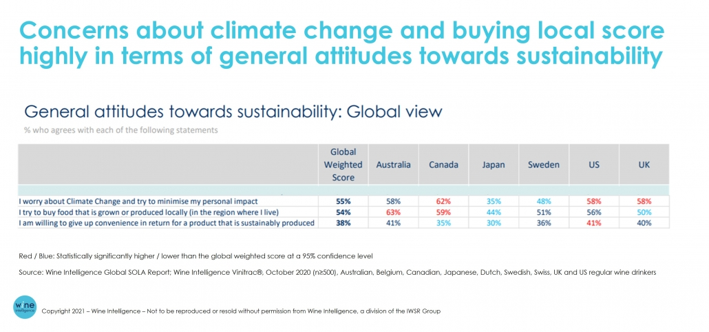 WI Chart General attitudes towards Sustainability 1030x482 - Which key macro factors are driving the global wine Industry in 2021?
