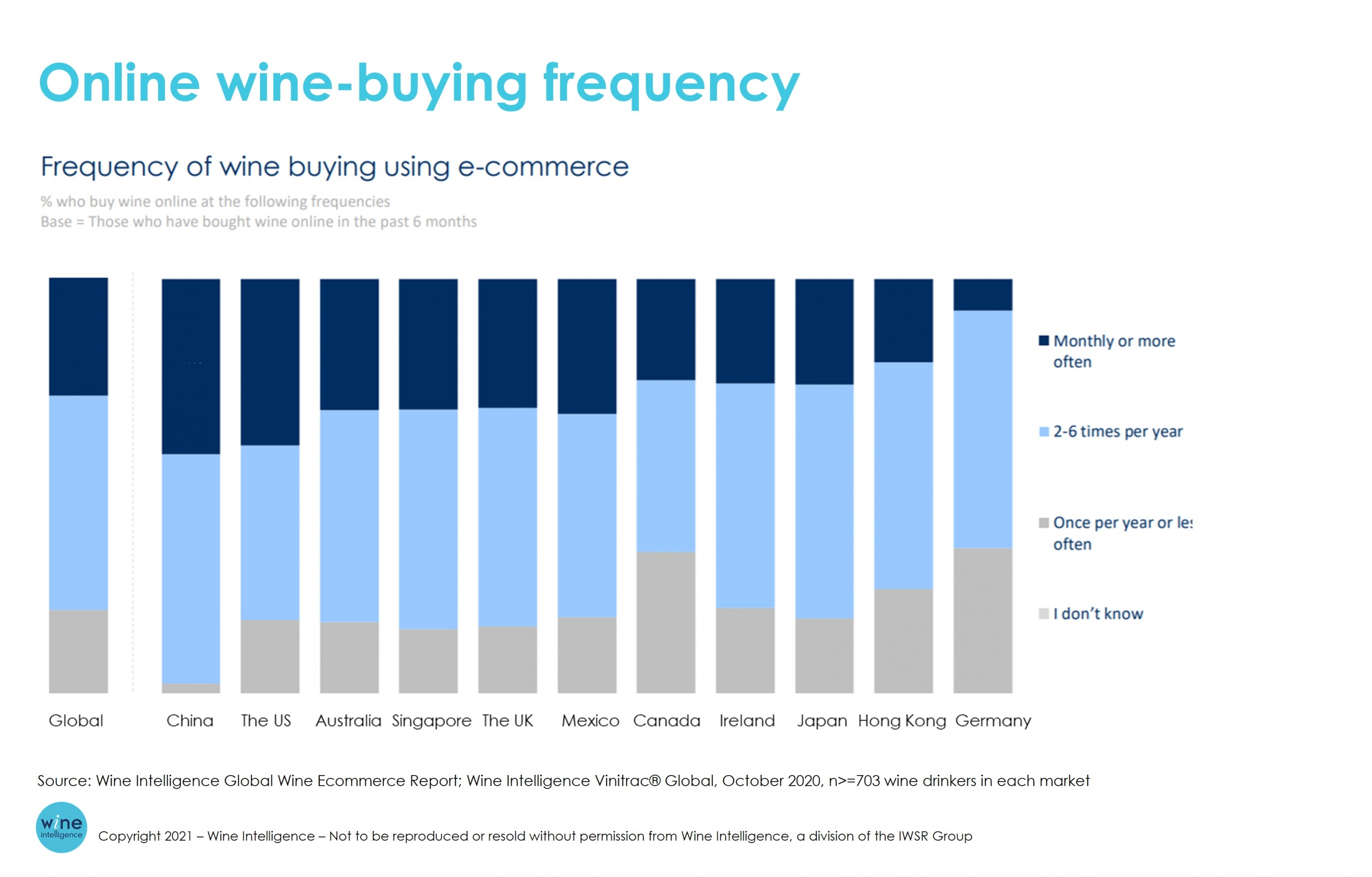 WI Chart Online wine buying frequency scaled - Which key macro factors are driving the global wine Industry in 2021?