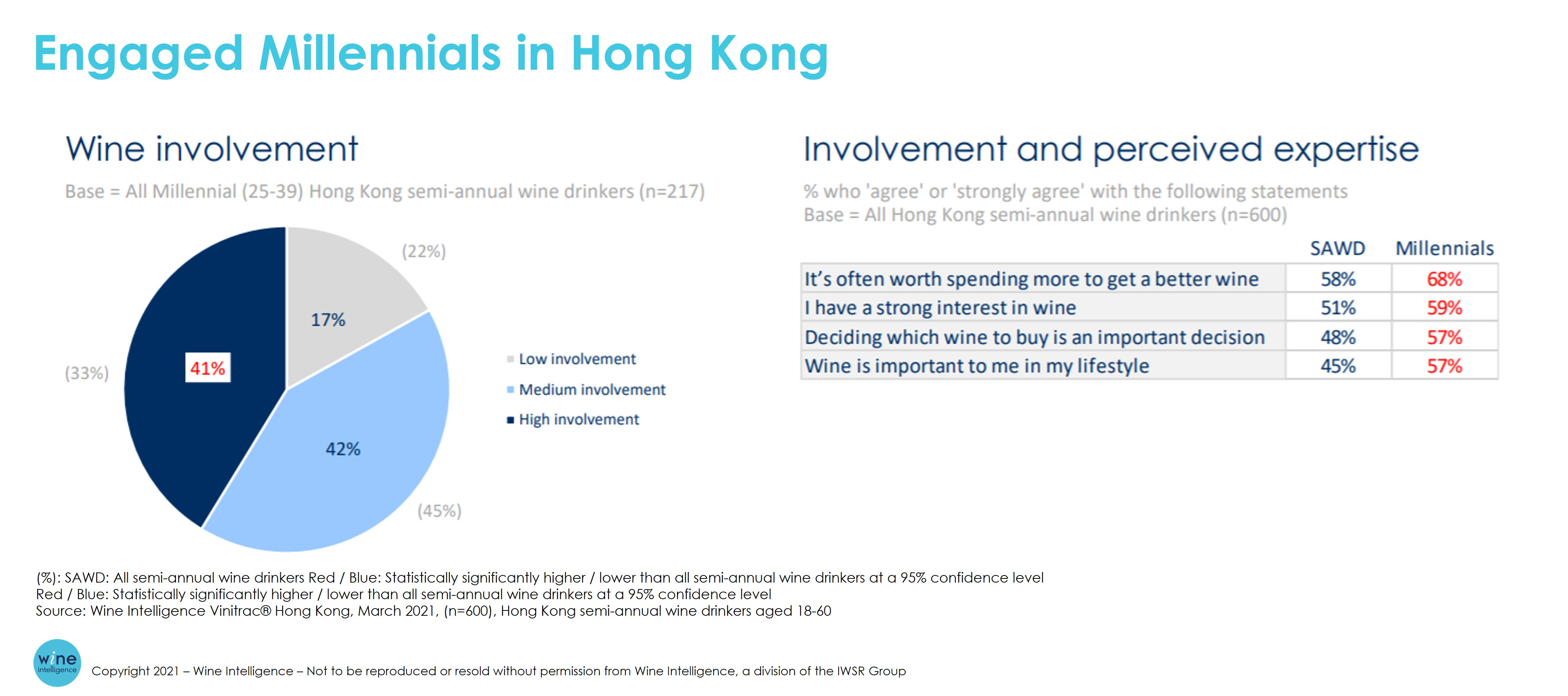 WI Chart Engaged Millennials in Hong Kong - How does wine consumer behaviour in Hong Kong differ from that in China?