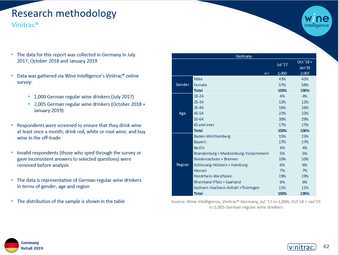 retail german market methodology - Wine Shopper Report - Germany 2019