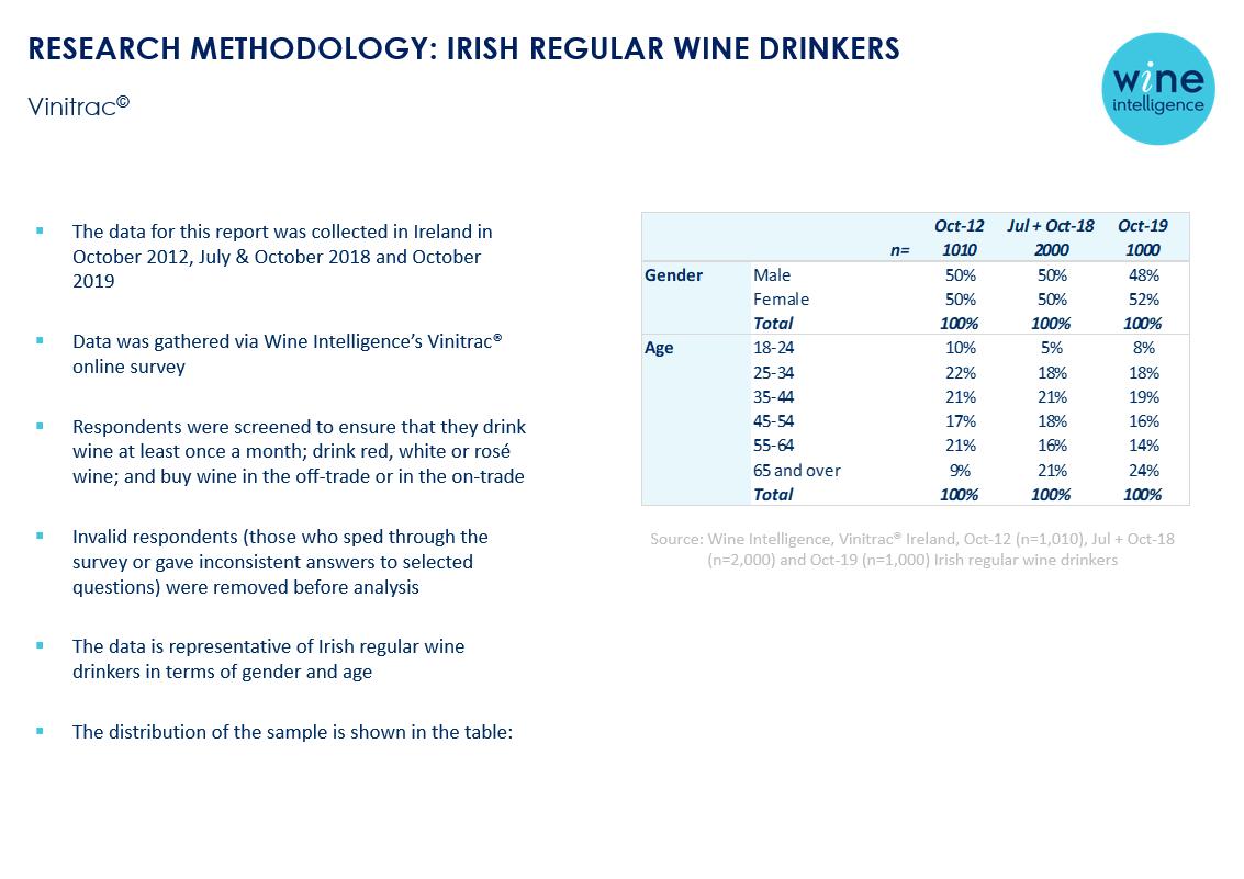 RM Ireland - Ireland Wine Landscapes 2020