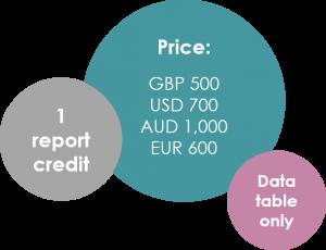 data table price bubbles 1 300x230 - Hong Kong COVID-19 Impact Data Table